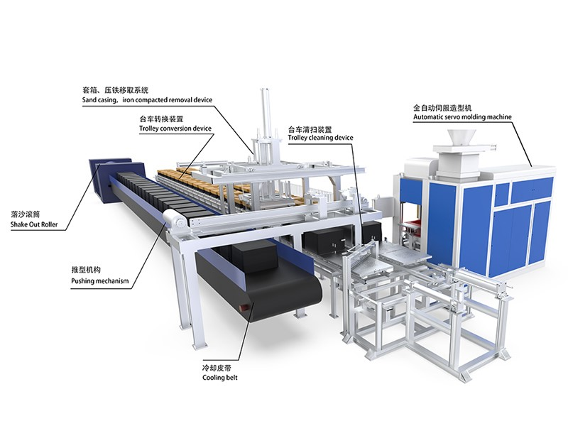 Casting Molding Production Line