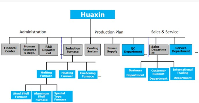 Organizational structure of huaxin electric melting furnace