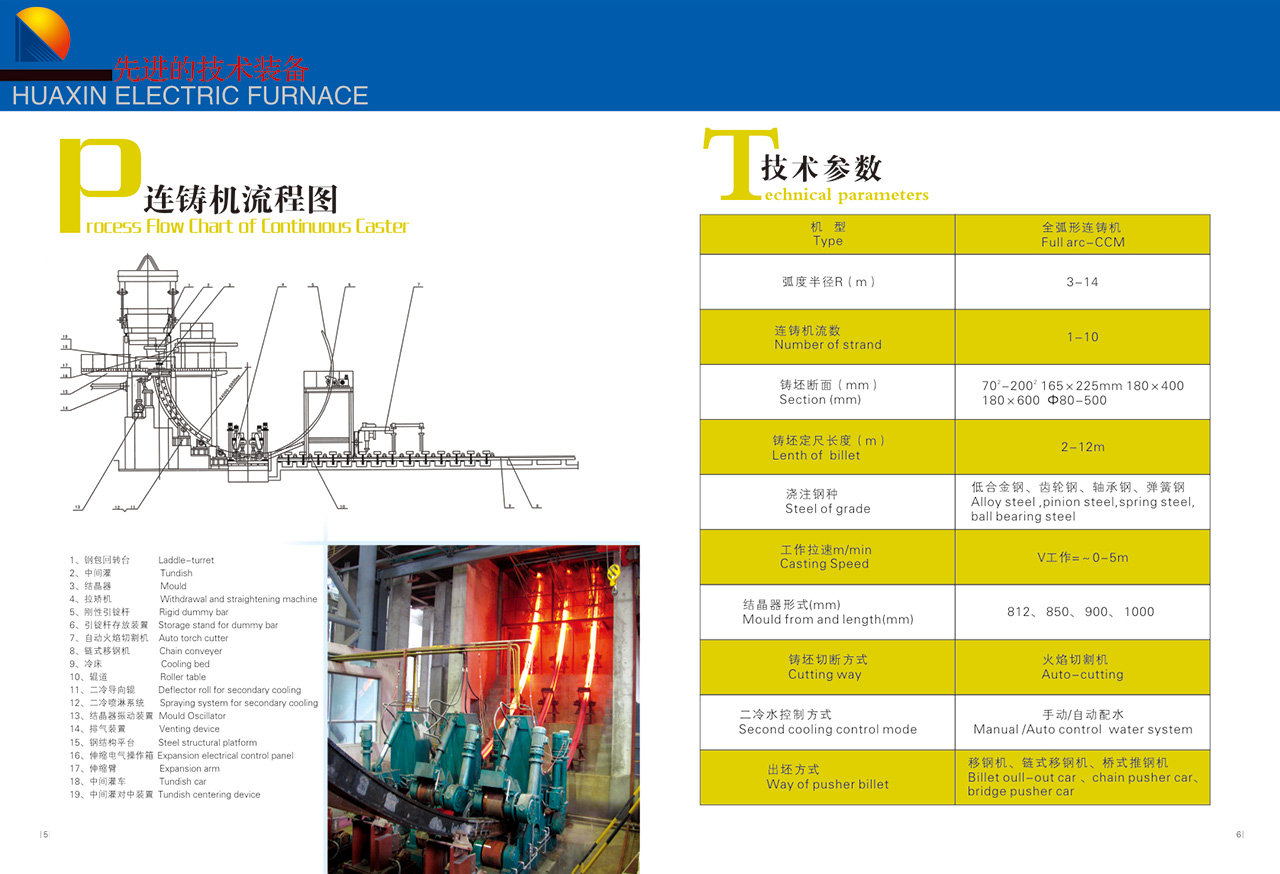 Countious casting machine  process